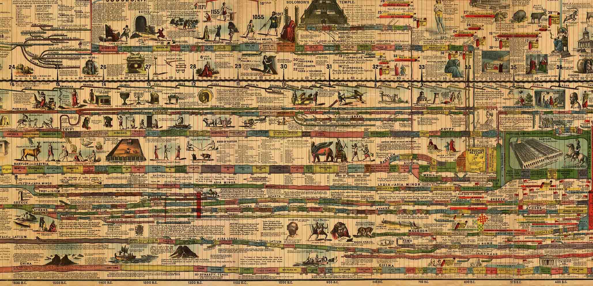 карта истории